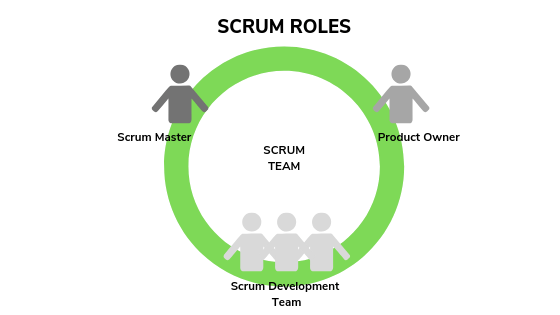 SCRUM ROLES, scrum master, scrum owner and scrum development team