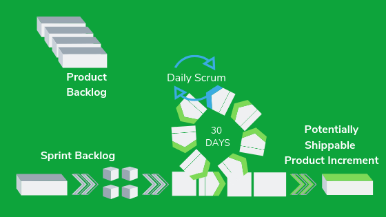 Scrum process: product backlog, daily scrum, sprint backlog, 30 days, potentially shippable, product increment